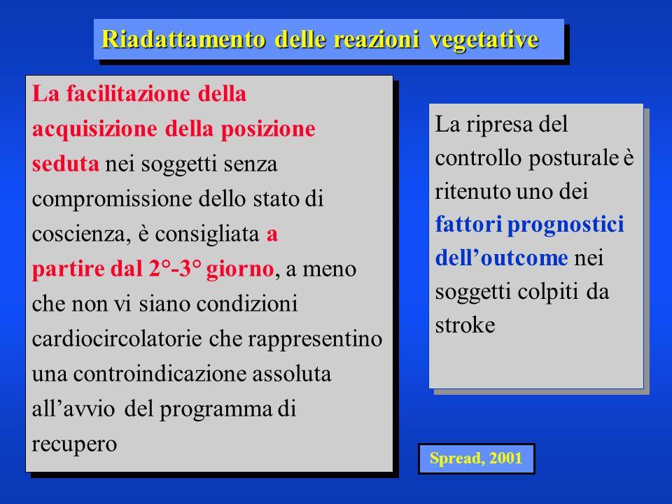 Spread, 2001 Riadattamento delle reazioni vegetative La facilitazione della acquisizione della posizione seduta nei soggetti senza compromissione dell