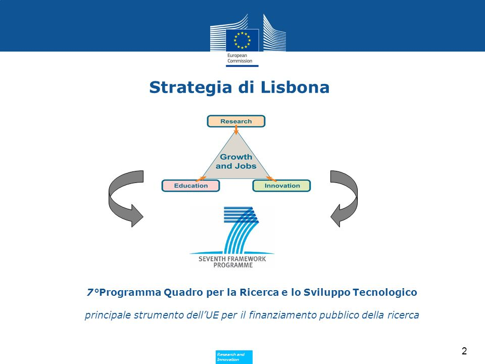 Research and Innovation Research and Innovation 2 Strategia di Lisbona 7°Programma Quadro per la Ricerca e lo Sviluppo Tecnologico principale strument