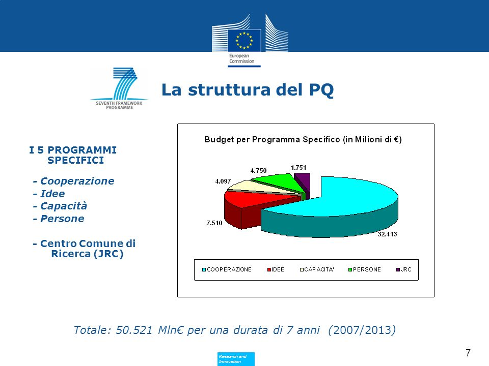 Research and Innovation Research and Innovation 18 Struttura e budget di HORIZON 2020 EU REGULATION (2014-2020) IExcellent science24598 IIIndustrial leadership17938 IIISocietal challenges31748 European Institute of Innovation and Technology (EIT)1360 + 1440 Non-nuclear direct actions of the Joint Research Centre1962 TOTAL EU REGULATION77606 EURATOM REGULATION (2014-2018) I.