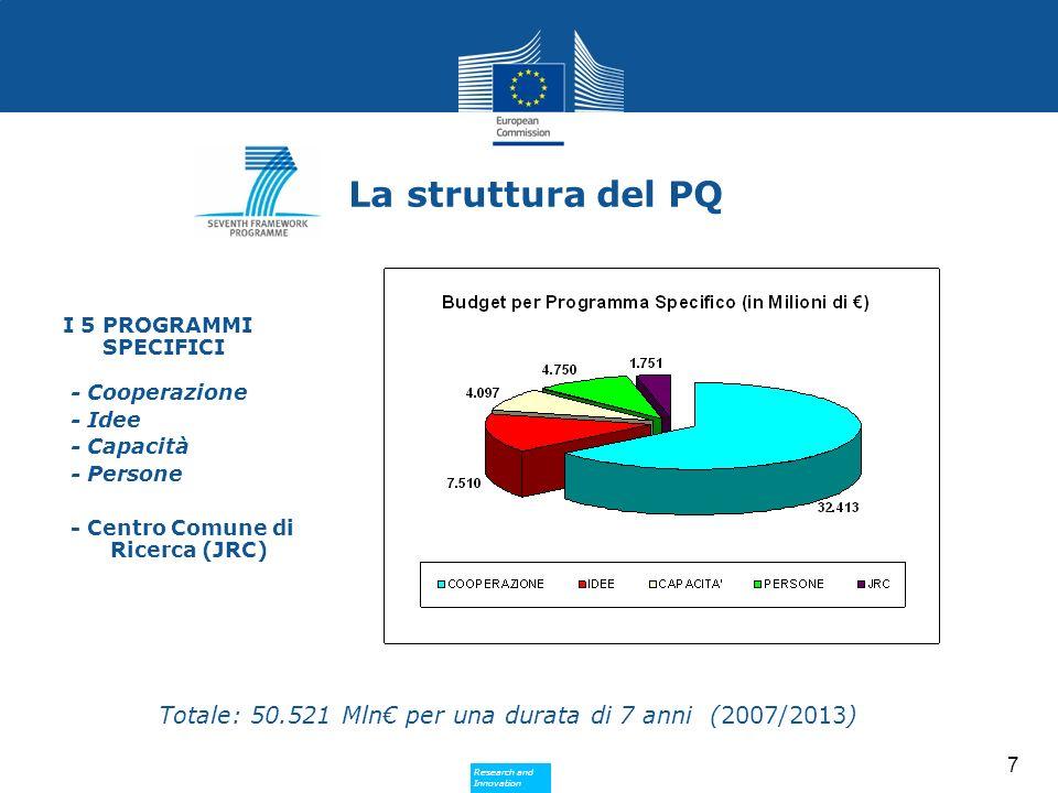 Research and Innovation Research and Innovation 8 Cooperazione Budget (milioni ) 1.