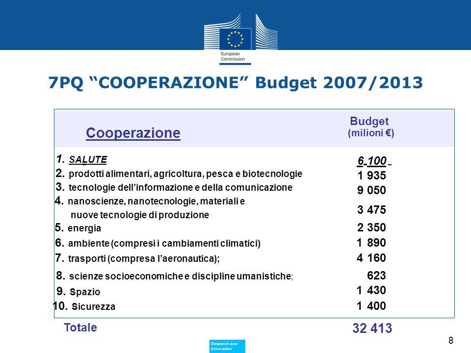 Research and Innovation Research and Innovation 9 CAPACITA Budget 1.