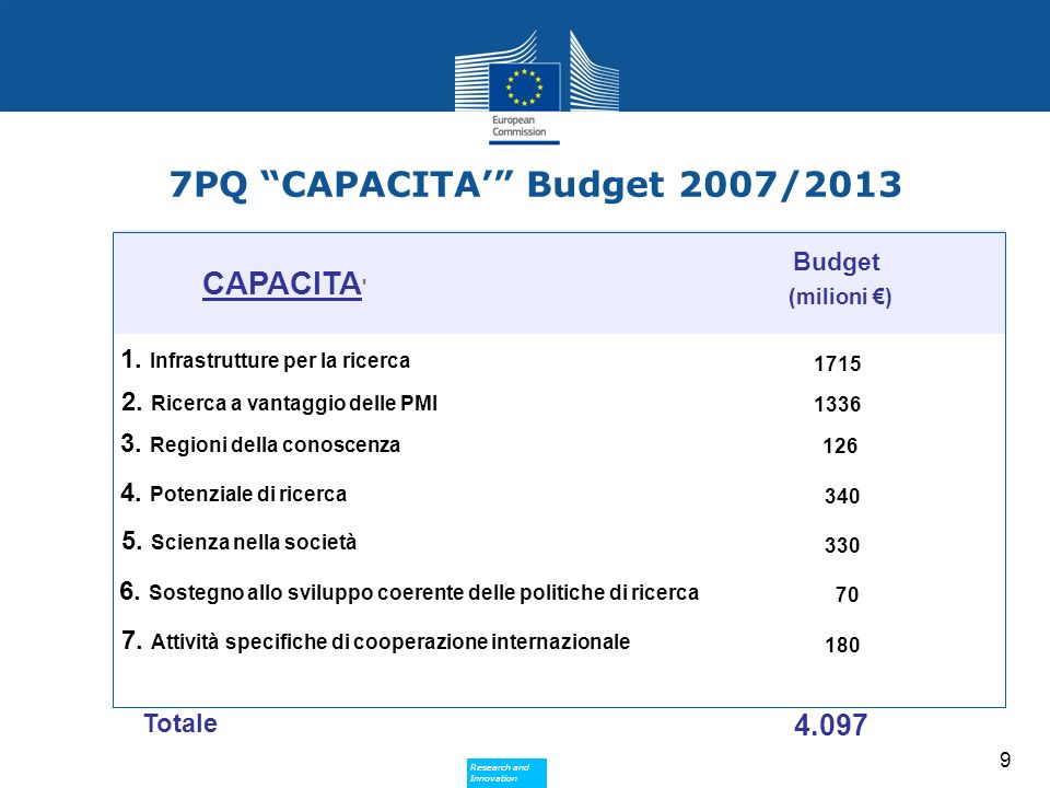 Research and Innovation Research and Innovation 9 CAPACITA Budget 1.