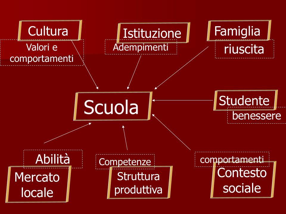 Scuola Abilità Studente Struttura produttiva Mercato locale Contesto sociale Istituzione FamigliaCultura riuscita Competenze comportamenti Adempimenti benessere Valori e comportamenti