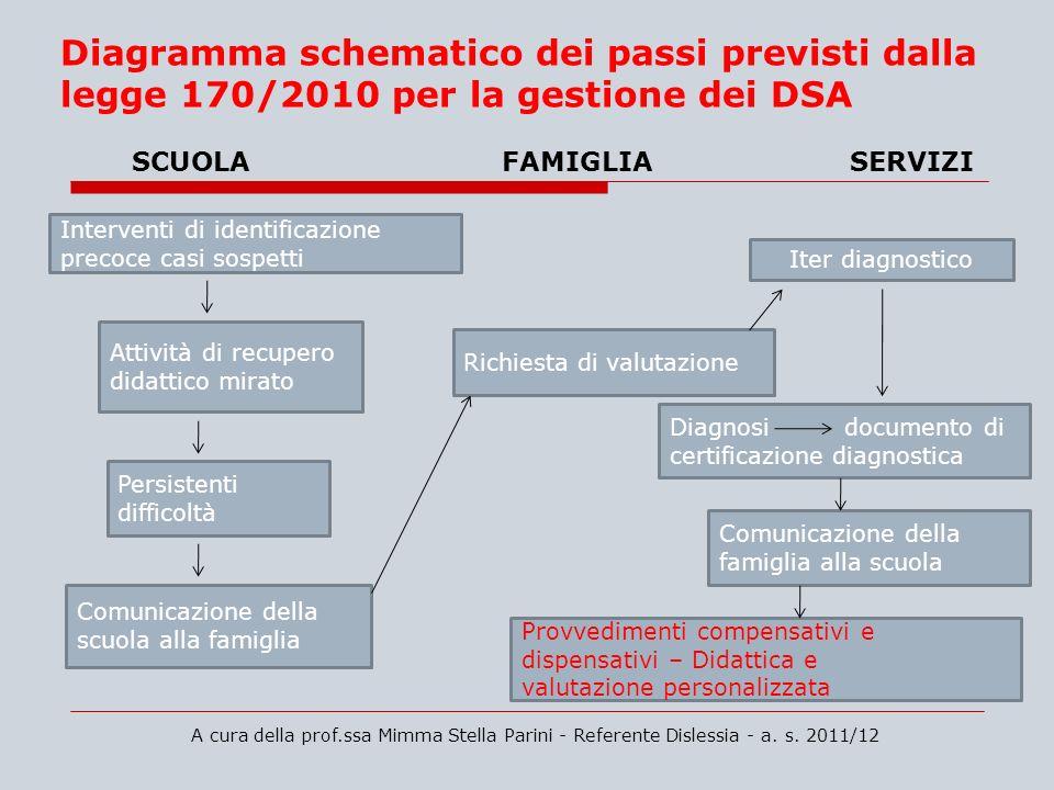 A cura della prof.ssa Mimma Stella Parini - Referente Dislessia - a. s. 2011/12 Diagramma schematico dei passi previsti dalla legge 170/2010 per la ge