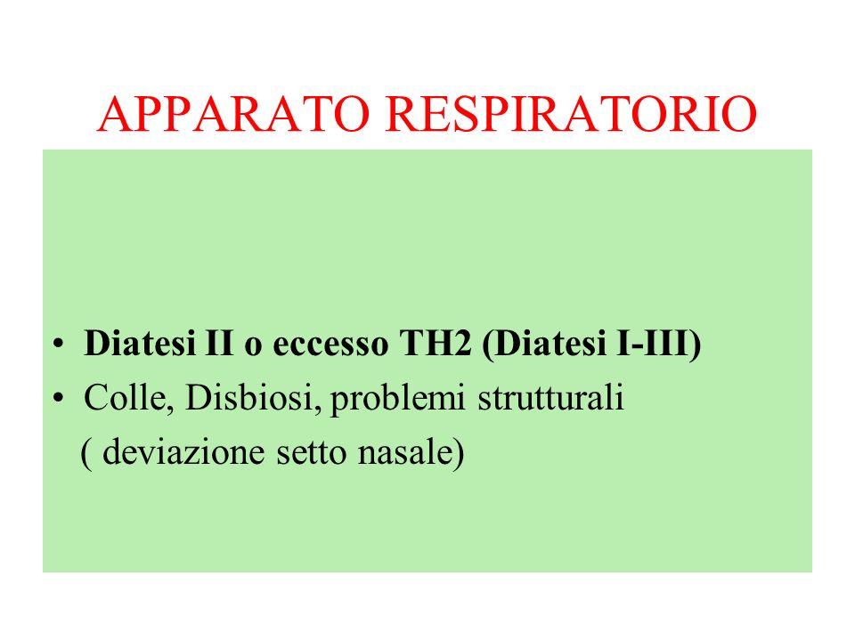 APPARATO RESPIRATORIO RINITE, SINUSITE Diatesi II o eccesso TH2 (Diatesi I-III) Colle, Disbiosi, problemi strutturali ( deviazione setto nasale)