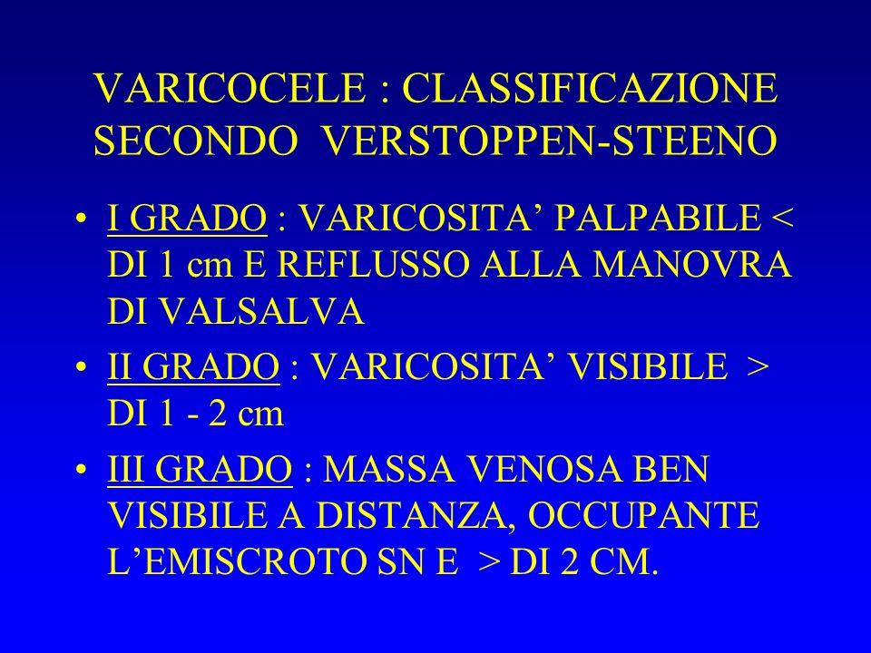VARICOCELE : CLASSIFICAZIONE SECONDO COOLSET I TIPO : REFLUSSO RENO SPERMATICO II TIPO : REFLUSSO ILIACO SPERMATICO III TIPO : MISTO