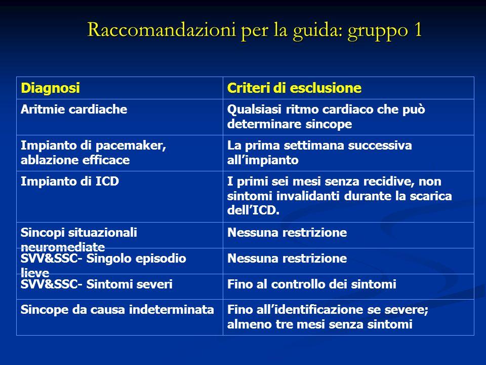 Raccomandazioni per la guida: gruppo 1 Nessuna restrizioneSincopi situazionali neuromediate Fino allidentificazione se severe; almeno tre mesi senza s