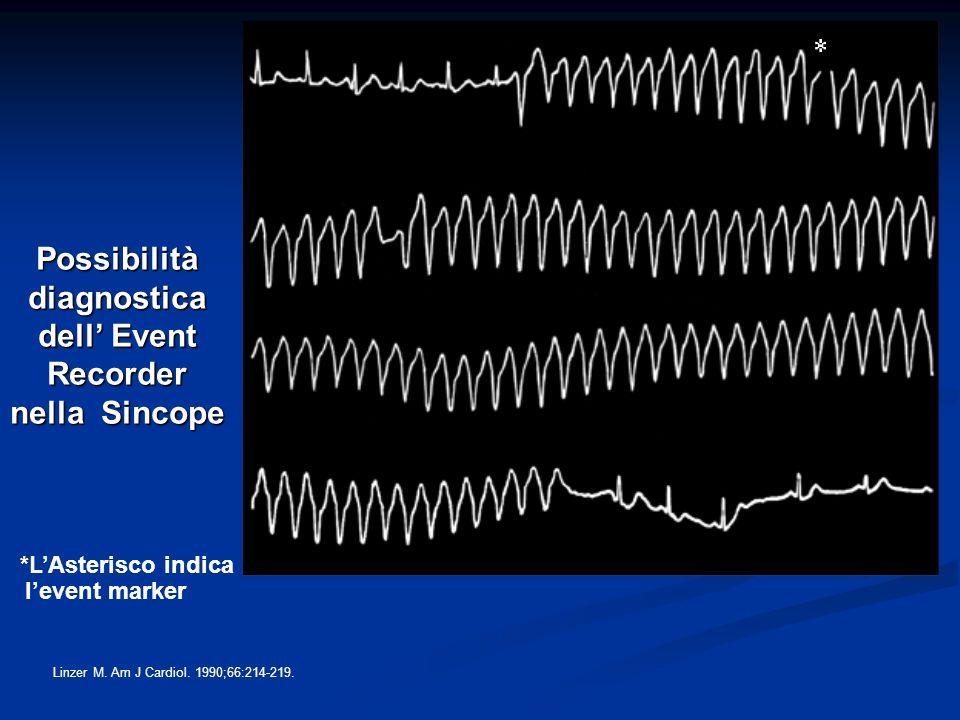 Possibilità diagnostica dell Event Recorder nella Sincope Linzer M. Am J Cardiol. 1990;66:214-219. *L Asterisco indica levent marker