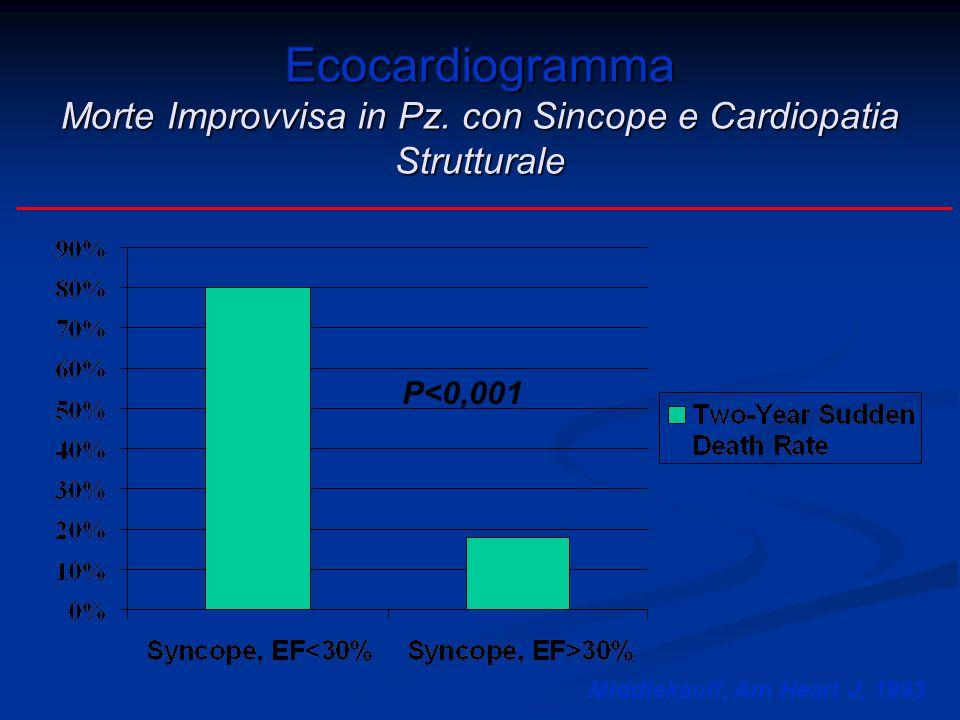 Ecocardiogramma Morte Improvvisa in Pz. con Sincope e Cardiopatia Strutturale Middlekauff, Am Heart J, 1993 P<0,001