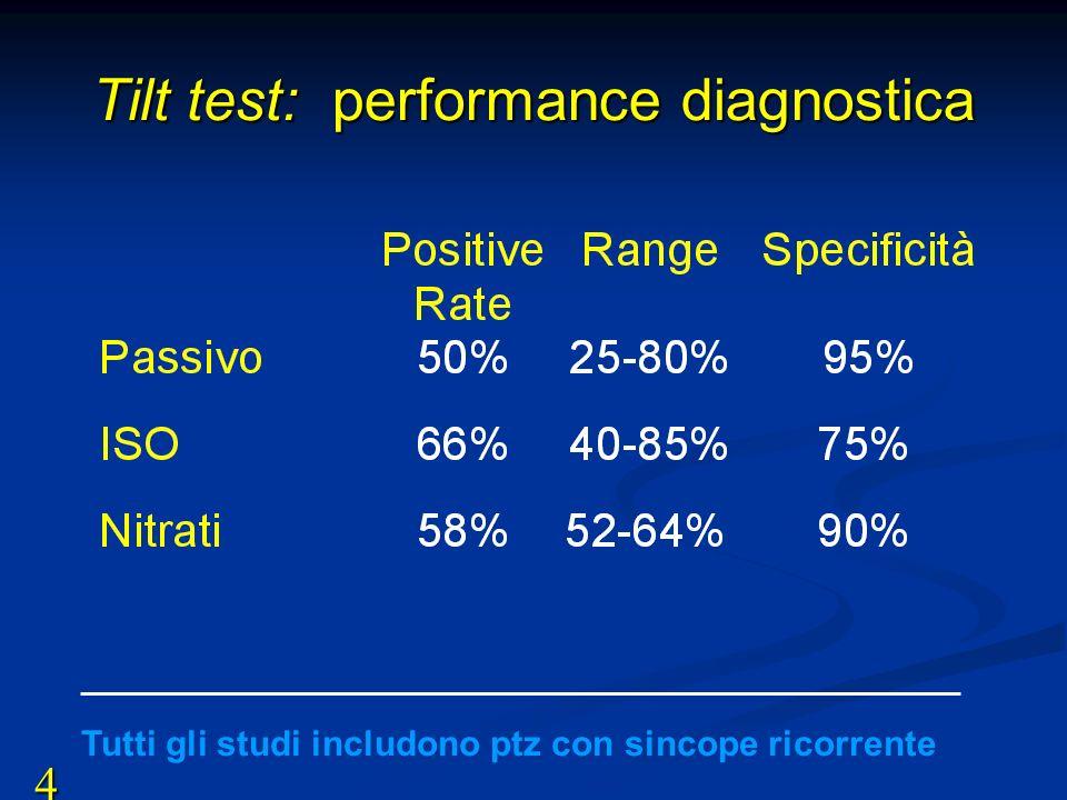 Tilt test: performance diagnostica Tutti gli studi includono ptz con sincope ricorrente 4