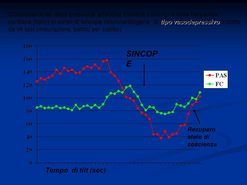 SINCOP E Tempo di tilt (sec) Comportamento della pressione arteriosa sistolica (mmHg) e della frequenza tipo vasodepressivo cardiaca (bpm) in corso di