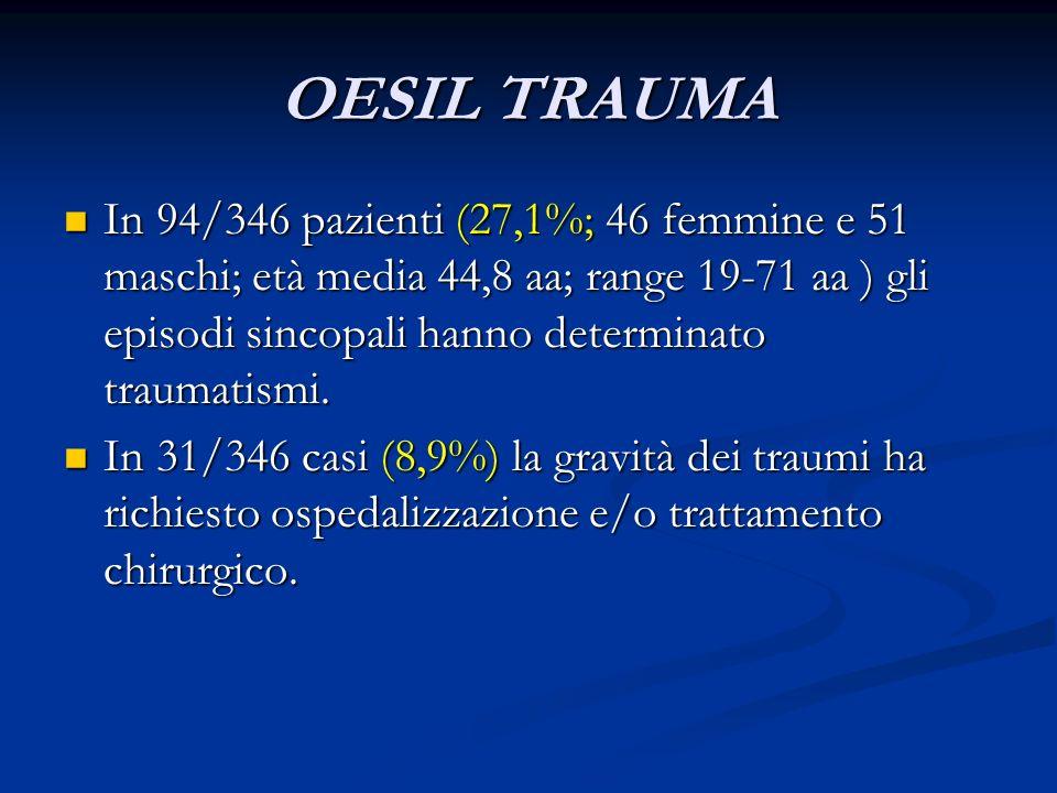 OESIL TRAUMA In 94/346 pazienti (27,1%; 46 femmine e 51 maschi; età media 44,8 aa; range 19-71 aa ) gli episodi sincopali hanno determinato traumatism