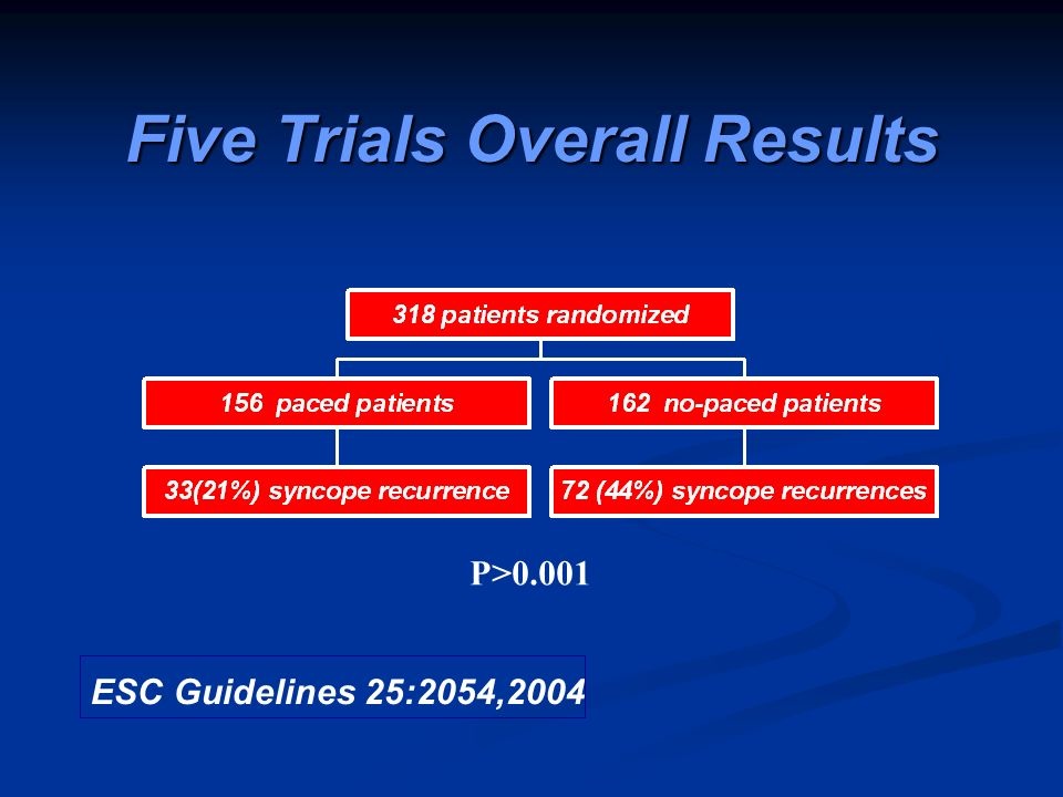 Five Trials Overall Results ESC Guidelines 25:2054,2004 P>0.001