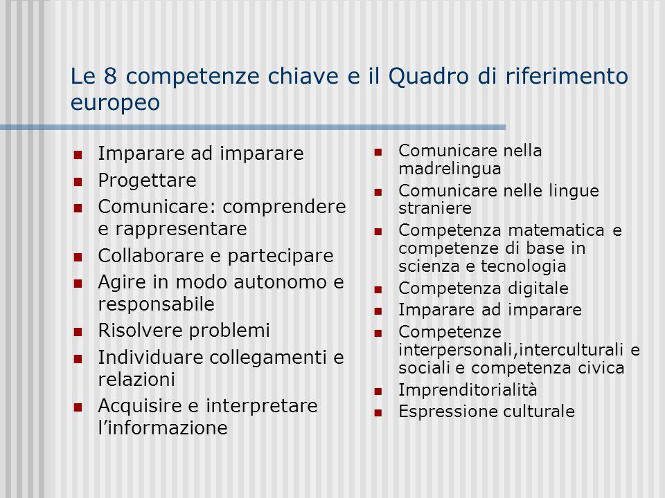 Competenze chiave di cittadinanza Imparare ad imparare Progettare Comunicare: comprendere e rappresentare Collaborare e partecipare Agire in modo auto