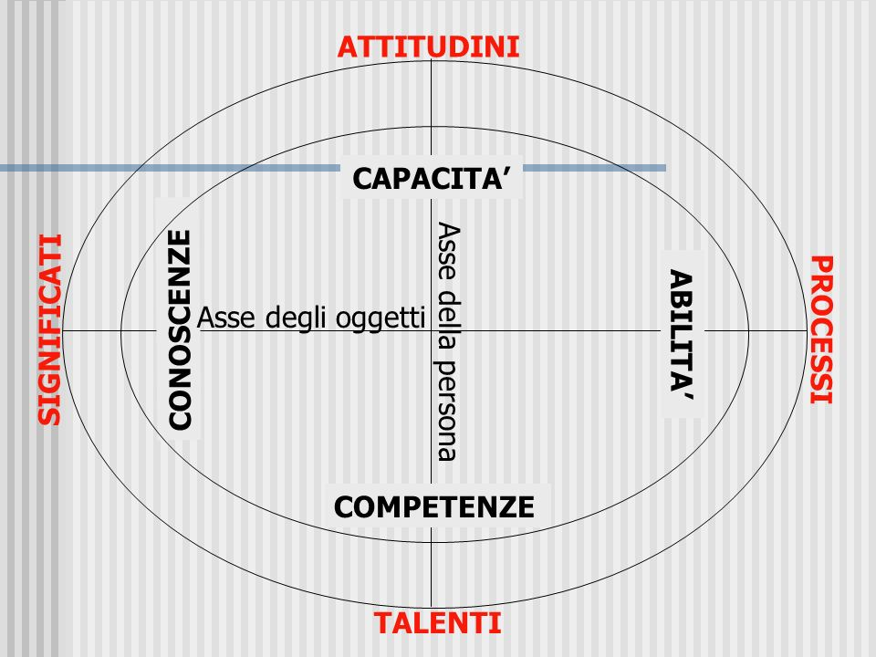 Le 8 competenze chiave e il Quadro di riferimento europeo Imparare ad imparare Progettare Comunicare: comprendere e rappresentare Collaborare e partec
