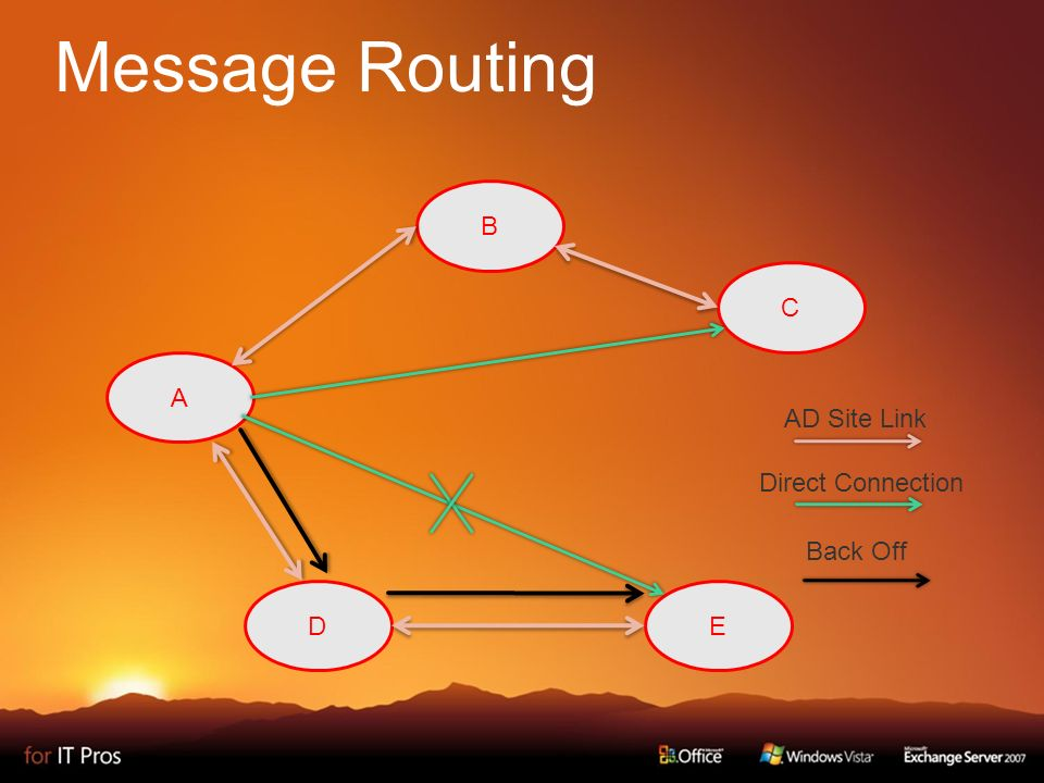 Message Routing AD Site Link Direct Connection Back Off A ED B C