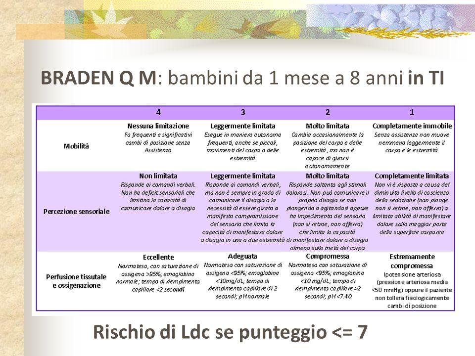 BRADEN Q M: bambini da 1 mese a 8 anni in TI Rischio di Ldc se punteggio <= 7