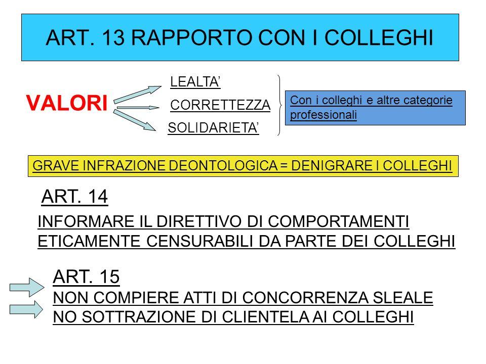 ART. 13 RAPPORTO CON I COLLEGHI VALORI LEALTA CORRETTEZZA SOLIDARIETA Con i colleghi e altre categorie professionali GRAVE INFRAZIONE DEONTOLOGICA = D