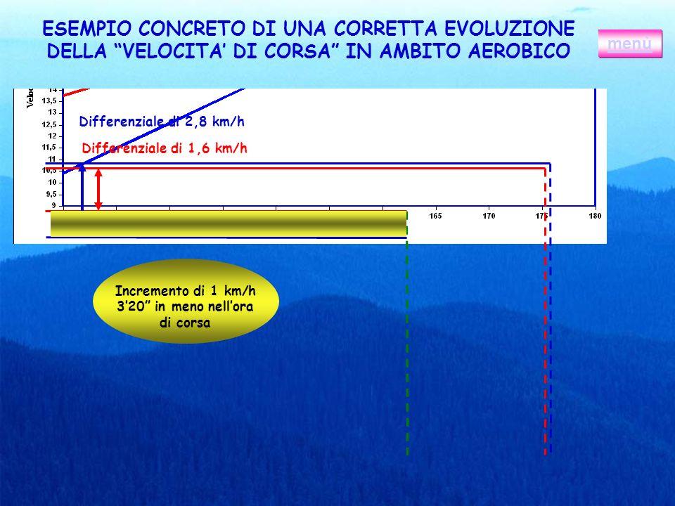 ESEMPIO CONCRETO DI UNA CORRETTA EVOLUZIONE DELLA VELOCITA DI CORSA IN AMBITO AEROBICO menù Differenziale di 2,8 km/h Differenziale di 1,6 km/h Increm