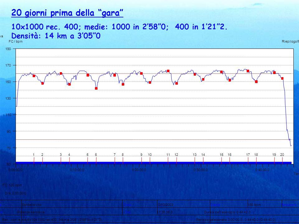 20 giorni prima della gara 10x1000 rec. 400; medie: 1000 in 2580; 400 in 1212. Densità: 14 km a 3050