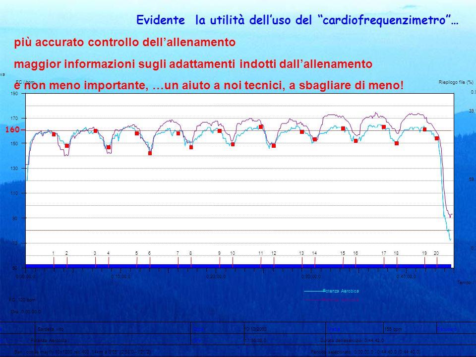 2525 – 1273; densità 3056 2580 – 1211; densità 3050 160 Evidente la utilità delluso del cardiofrequenzimetro… più accurato controllo dellallenamento m