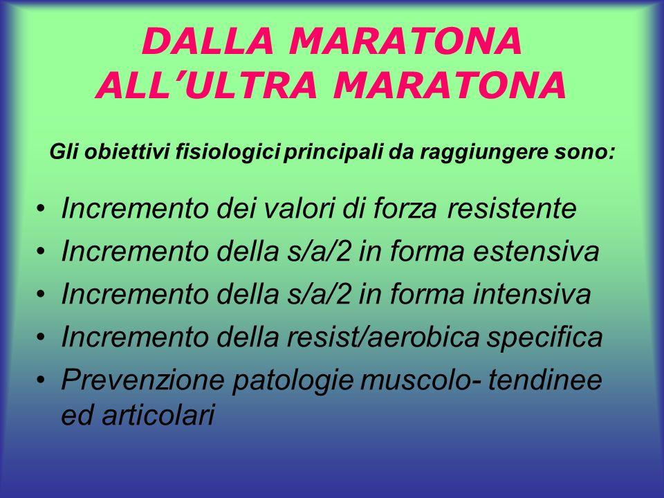 INCREMENTO DEI VALORI DI FORZA RESISTENTE Circuit- training modificati Palestra.