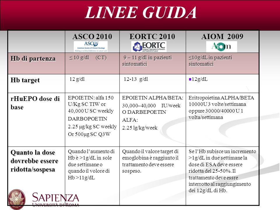 LINEE GUIDA ASCO 2010 EORTC 2010 AIOM 2009 Hb di partenza 10 g/dl (CT) 10 g/dl (CT) 9 – 11 g/dl in pazienti sintomatici 9 – 11 g/dl in pazienti sintom