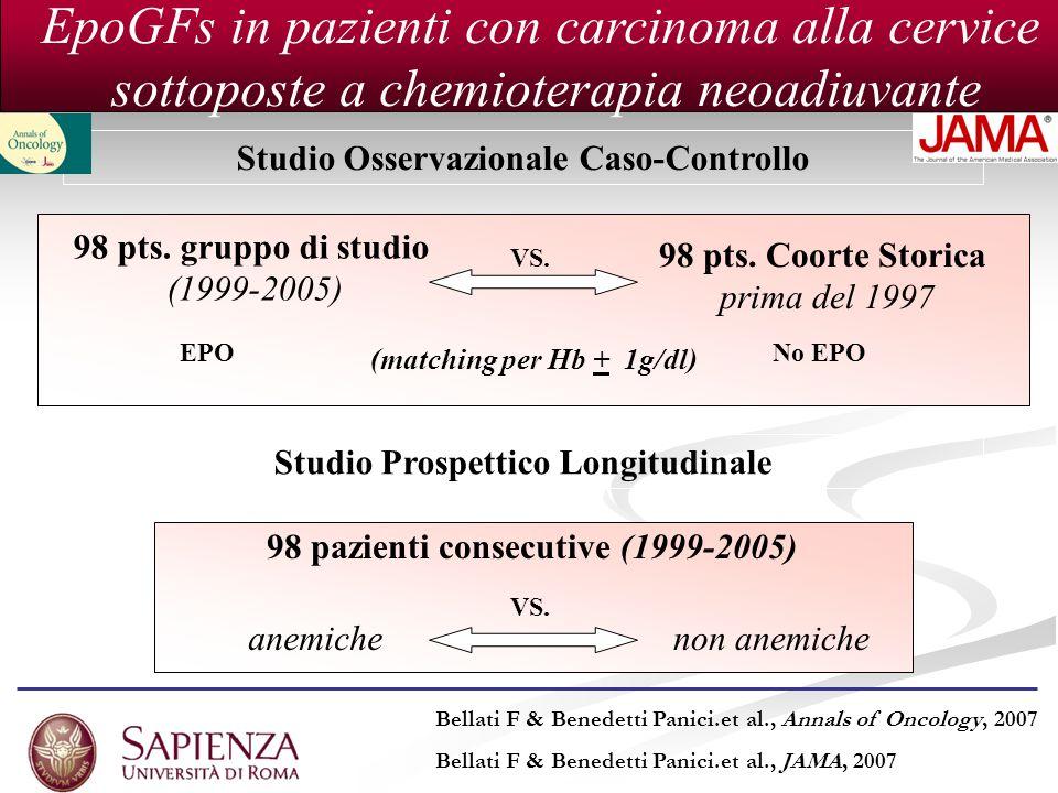 Studio Osservazionale Caso-Controllo 98 pazienti consecutive (1999-2005) 98 pts. gruppo di studio (1999-2005) 98 pts. Coorte Storica prima del 1997 (m