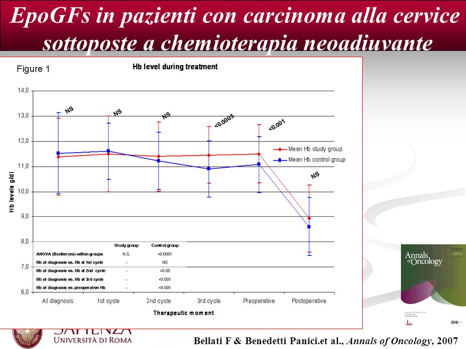 Bellati F & Benedetti Panici.et al., Annals of Oncology, 2007 EpoGFs in pazienti con carcinoma alla cervice sottoposte a chemioterapia neoadiuvante