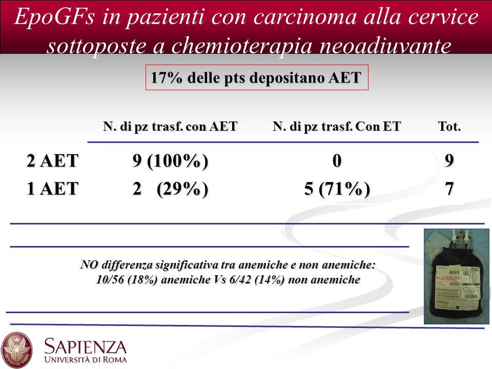 N. di pz trasf. con AET N. di pz trasf. Con ET Tot. 2 AET 9 (100%) 09 1 AET 2 (29%) 5 (71%) 7. 17% delle pts depositano AET NO differenza significativ