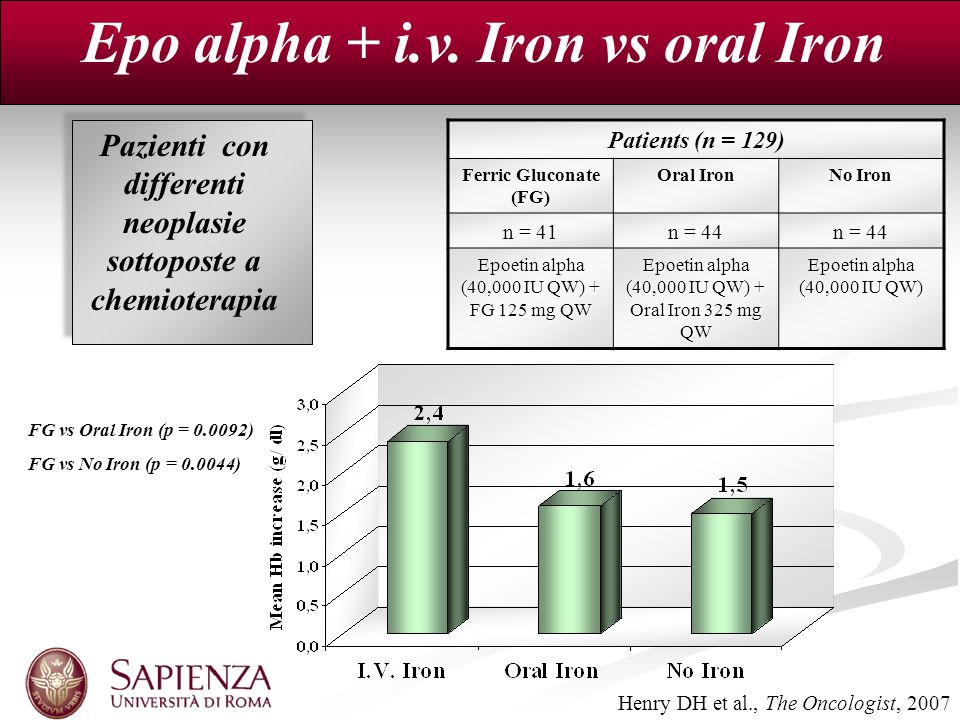 Epo alpha + i.v. Iron vs oral Iron Henry DH et al., The Oncologist, 2007 Patients (n = 129) Ferric Gluconate (FG) Oral Iron No Iron n = 41 n = 44 Epoe