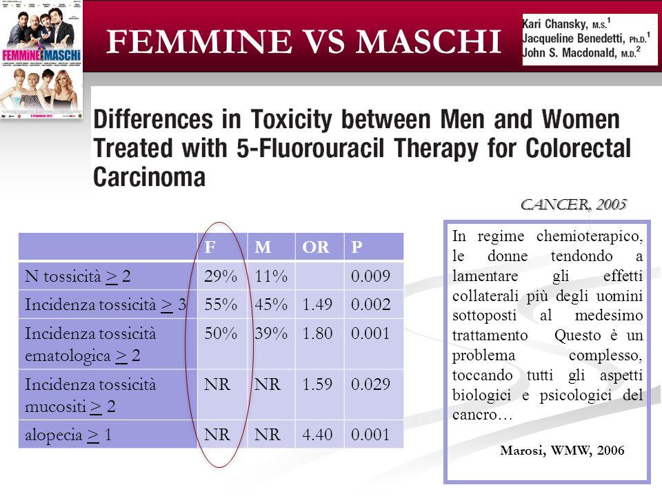 LOGO CANCER In regime chemioterapico, le donne tendondo a lamentare gli effetti collaterali più degli uomini sottoposti al medesimo trattamento Questo