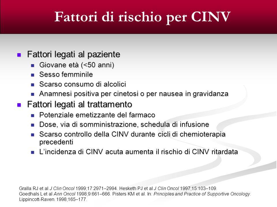 Fattori di rischio per CINV Fattori legati al paziente Fattori legati al paziente Giovane età (<50 anni) Giovane età (<50 anni) Sesso femminile Sesso
