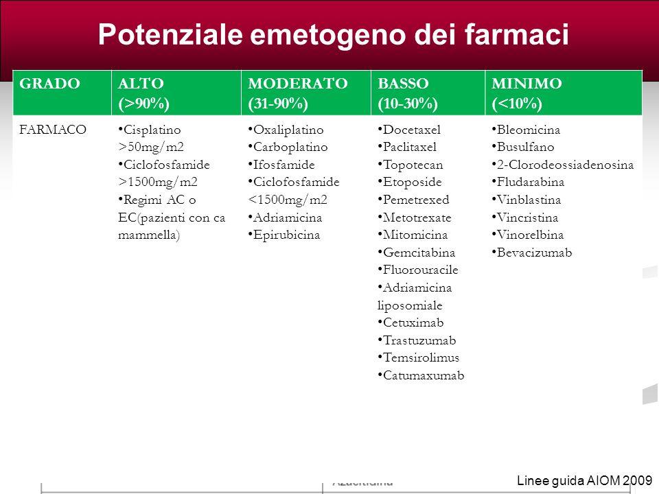 Potenziale emetogeno dei farmaci antitumorali IV (>90%) (31 - 90%) GRADOALTO (>90%) MODERATO (31-90%) BASSO (10-30%) MINIMO (<10%) FARMACO Cisplatino
