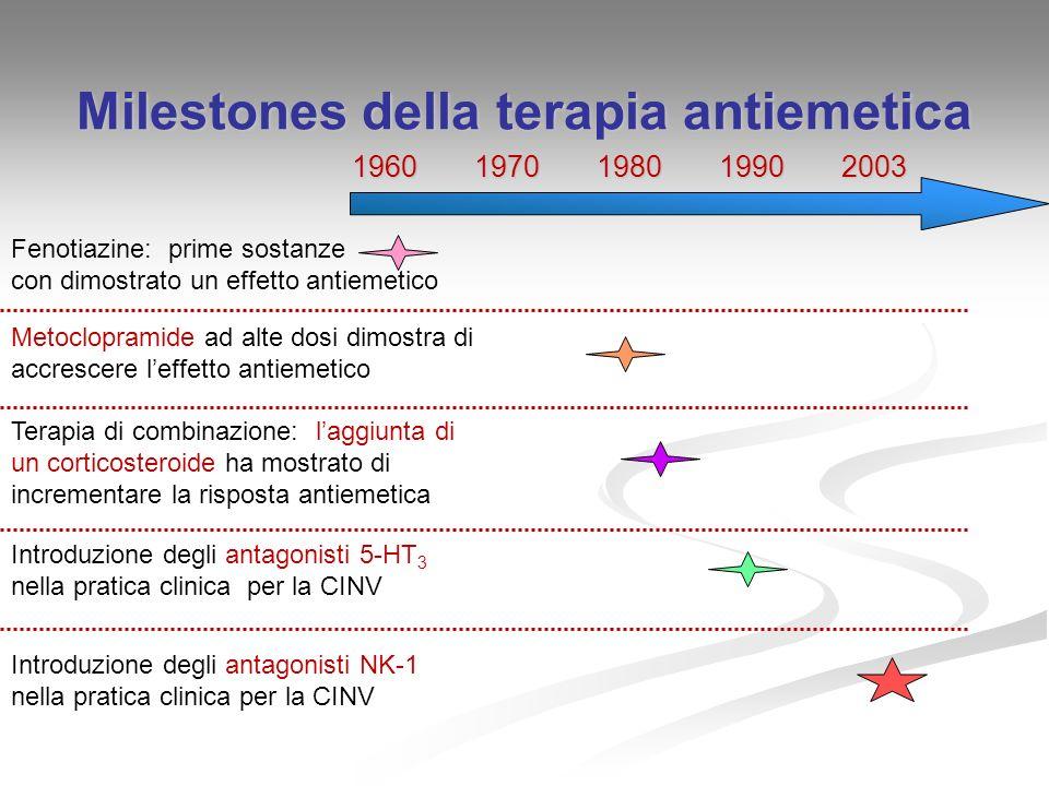 Milestones della terapia antiemetica Fenotiazine: prime sostanze con dimostrato un effetto antiemetico Metoclopramide ad alte dosi dimostra di accresc