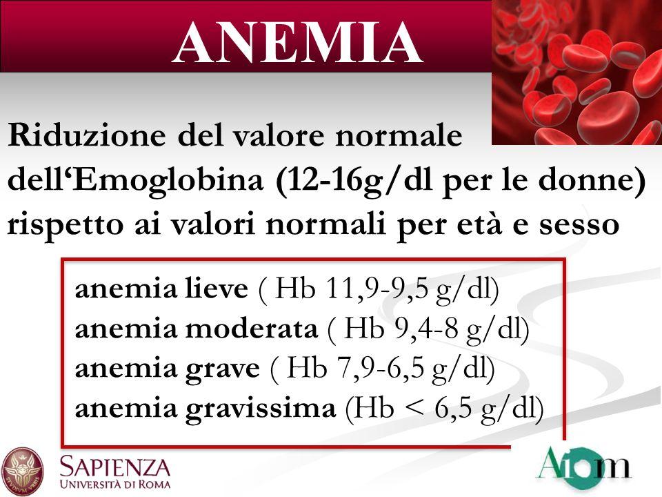 Riduzione del valore normale dellEmoglobina (12-16g/dl per le donne) rispetto ai valori normali per età e sesso ANEMIA anemia lieve ( Hb 11,9-9,5 g/dl
