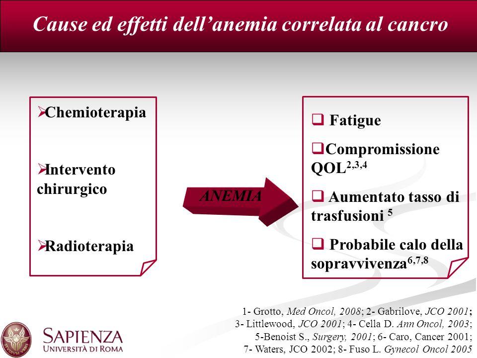 Cause ed effetti dellanemia correlata al cancro ANEMIA Chemioterapia Intervento chirurgico Radioterapia Fatigue Compromissione QOL 2,3,4 Aumentato tas