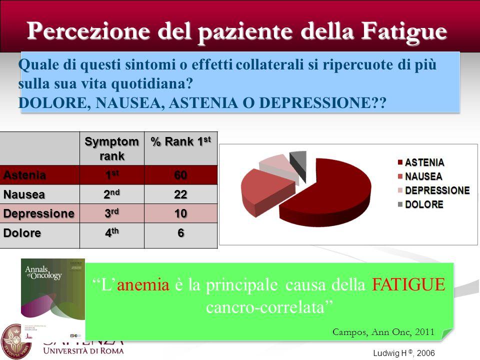 Symptom rank % Rank 1 st Astenia 1 st 60 Nausea 2 nd 22 Depressione 3 rd 10 Dolore 4 th 6 Patients Perception of Fatigue Ludwig H ©, 2006 Percezione d