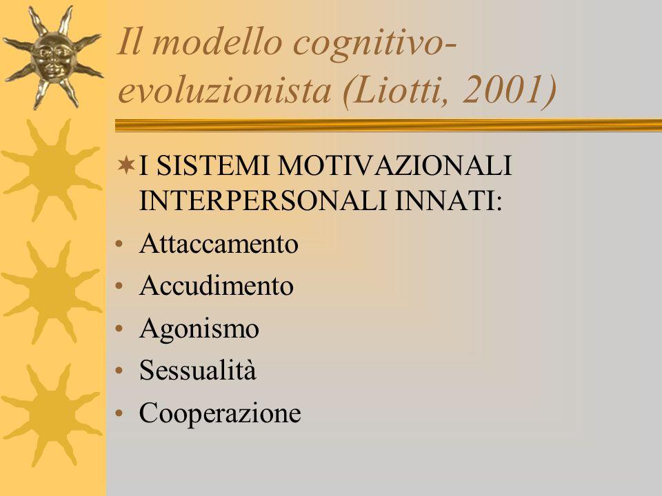 Il modello cognitivo- evoluzionista (Liotti, 2001) I SISTEMI MOTIVAZIONALI INTERPERSONALI INNATI: Attaccamento Accudimento Agonismo Sessualità Coopera