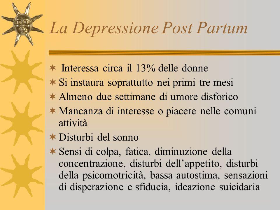La Depressione Post Partum Interessa circa il 13% delle donne Si instaura soprattutto nei primi tre mesi Almeno due settimane di umore disforico Manca