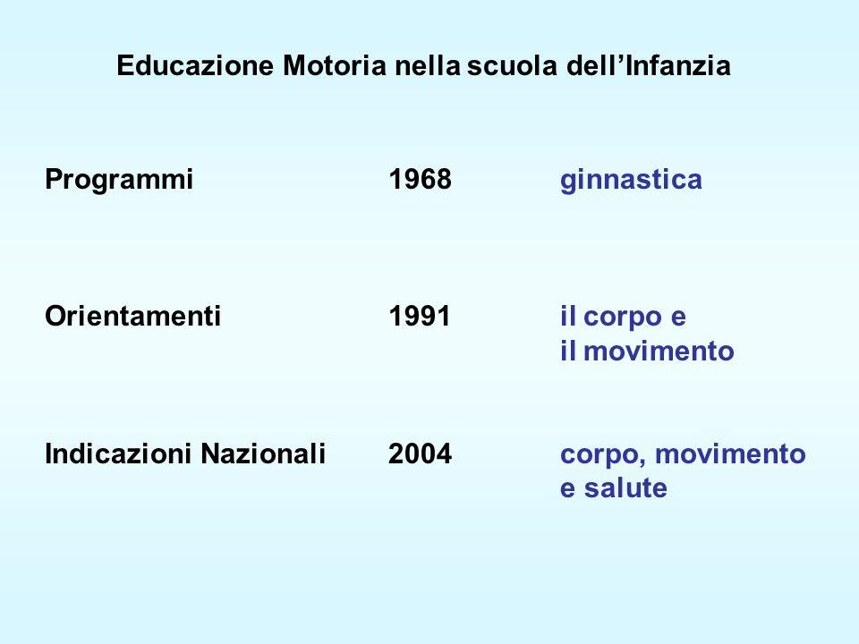Programmi 1968ginnastica Orientamenti 1991il corpo e il movimento Indicazioni Nazionali2004corpo, movimento e salute Educazione Motoria nella scuola dellInfanzia