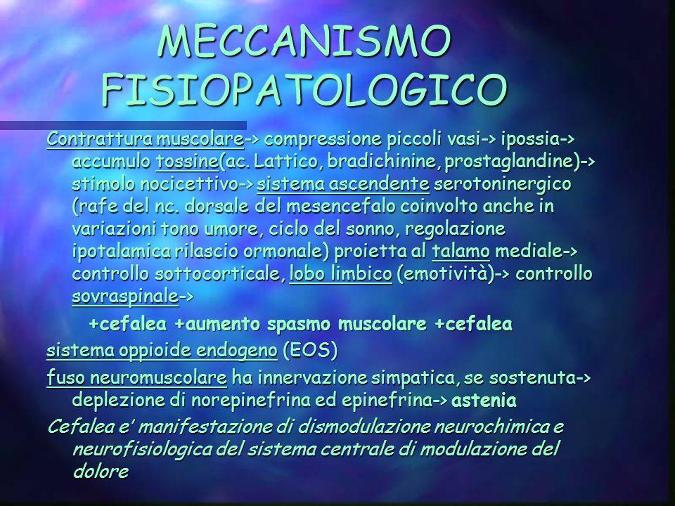 MECCANISMO FISIOPATOLOGICO Contrattura muscolare-> compressione piccoli vasi-> ipossia-> accumulo tossine(ac.
