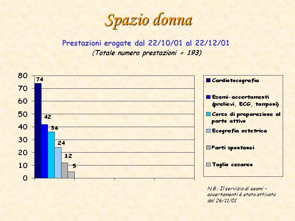 Spazio donna Prestazioni erogate dal 22/10/01 al 22/12/01 (Totale numero prestazioni = 193) N.B.: Il servizio di esami - accertamenti è stato attivato dal 26/11/01