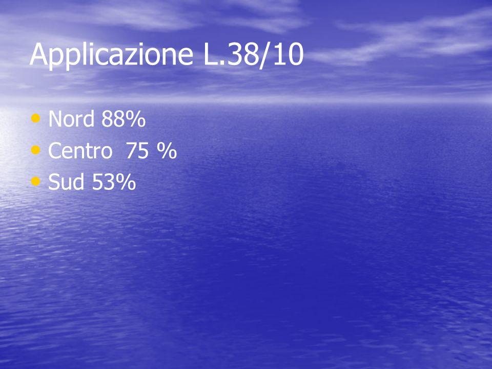 Applicazione L.38/10 Nord 88% Centro 75 % Sud 53%