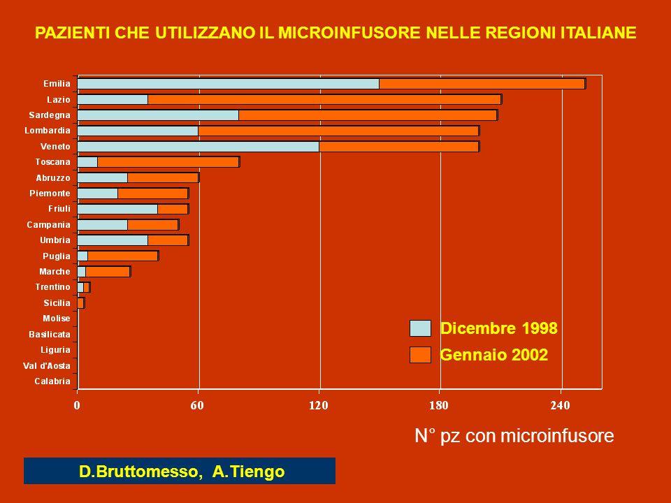 PAZIENTI CHE UTILIZZANO IL MICROINFUSORE NELLE REGIONI ITALIANE D.Bruttomesso, A.Tiengo Dicembre 1998 Gennaio 2002 N° pz con microinfusore