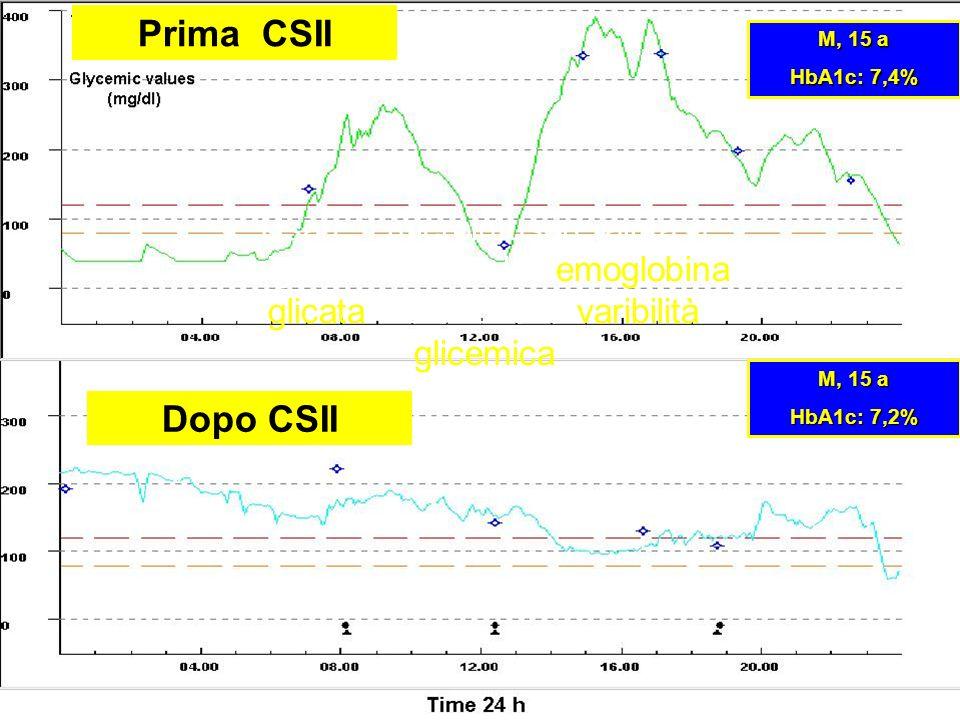 Prima CSII Dopo CSII M, 15 a HbA1c: 7,4% M, 15 a HbA1c: 7,2% Usare il microinfusore aiuta a migliorare non solo lemoglobina glicata ma anche la varibi