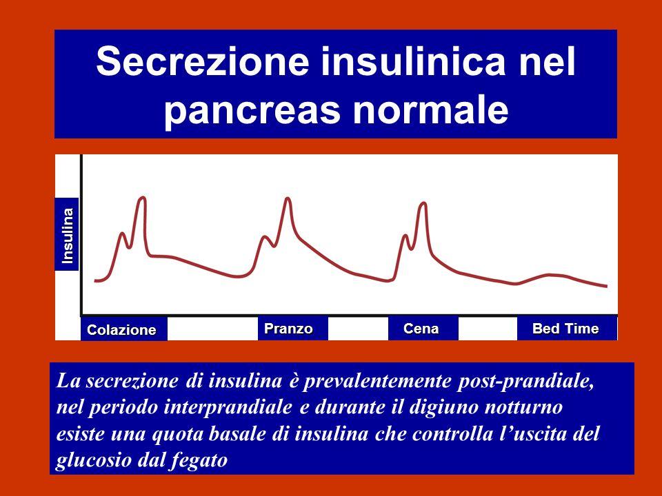 Secrezione insulinica nel pancreas normale La secrezione di insulina è prevalentemente post-prandiale, nel periodo interprandiale e durante il digiuno