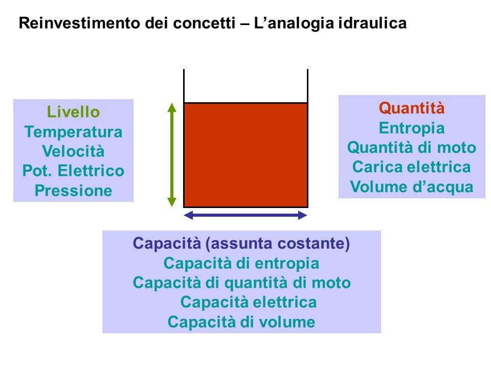 Reinvestimento dei concetti – Lanalogia idraulica Livello Temperatura Velocità Pot. Elettrico Pressione Capacità (assunta costante) Capacità di entrop