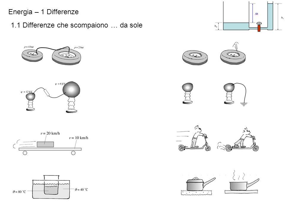 Energia – 1 Differenze 1.1 Differenze che scompaiono … da sole