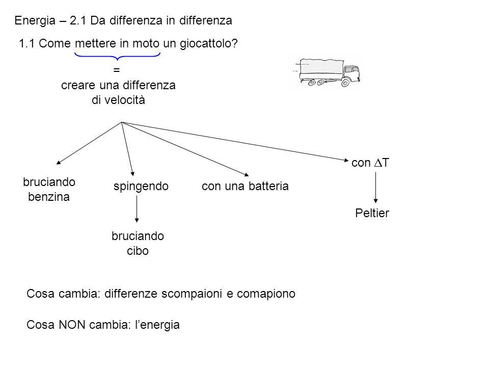 Energia – 2.1 Da differenza in differenza 1.1 Come mettere in moto un giocattolo? = creare una differenza di velocità bruciando benzina spingendo bruc